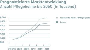 Grafik Marktentwicklung Pflegeheime