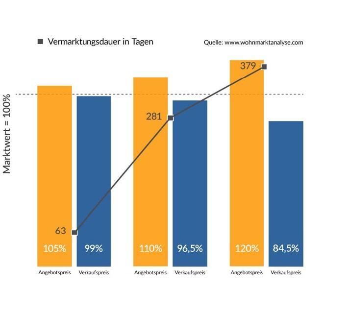 Statistik Vermarktungsdauer und Preise